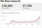 lupetrend Last.fm Trends: Lupe Fiasco Celebrates #1, But Not At SXSW