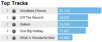 mmjtracks Last.fm Trends: My Morning Jacket Completes A Generous Circuit