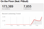 on the floor Last.fm Trends: Jennifer Lopez On The Floor And In The Charts