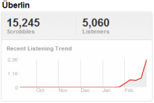 Last.fm Trends: Into The Now With R.E.M.