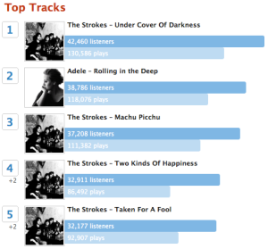 screen shot 2011 03 31 at 14 03 54 Last.fm Trends: The Strokes Dominate This Week's Last.fm Song Charts