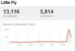 spaldingtrend Last.fm Trends: Esperanza Spalding Gets A Boost