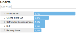 """tvotrtracks Last.fm Trends: TV On The Radio Is Back In Action With Upcoming """"Nine Types Of Light"""""""
