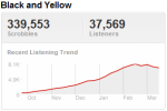 wiztrend Last.fm Trends: A Rap Battle At SXSW