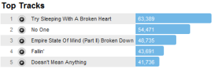 aliciakeystracks Last.fm Trends: Alicia Keys Ten Years Arent Minor