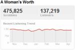 aliciakeystrend Last.fm Trends: Alicia Keys Ten Years Arent Minor