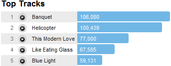 blocpartytracks Last.fm Trends: The Party's Back On