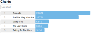 brunomarstracks Last.fm Trends: Bruno Mars Burns Up The Charts