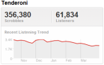 keletrend Last.fm Trends: The Party's Back On