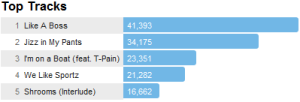 lonelyislandtracks Last.fm Trends: The Crew Of Lonely Island Makes Friends