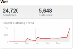 snooptrend Last.fm Trends: Snooping Around A Platinum Collaboration