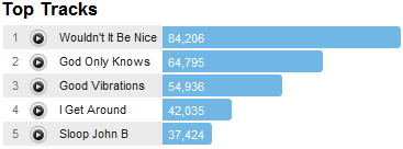 beachboystracks Last.fm Trends: Beach Boys Pet Sounds Turns 45