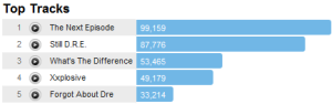 drdretracks Last.fm Trends: Fighting Talk From Dr. Dre