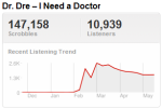dretrend Last.fm Trends: Fighting Talk From Dr. Dre