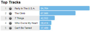 mileytracks Last.fm Trends: Miley Cyrus Tribute To Grunge