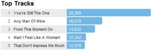 shaniatracks Last.fm Trends: A New Day For Shania Twain