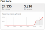 badmeetseviltrend Last.fm Trends: Bad Meets Evil, To Take On The Charts