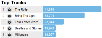 beadyeyetracks Last.fm Trends: Beady Eye Off To Fast Start On Way To U.S. And Letterman Stage
