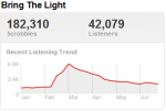 beadyeyetrend Last.fm Trends: Beady Eye Off To Fast Start On Way To U.S. And Letterman Stage