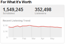 Last.fm Trends: Buffalo Springfield On The Hot Dusty Road To Tennessee