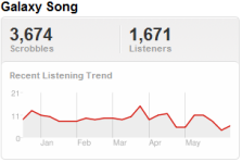 Last.fm Trends: Clint Black Has Fans In High Places