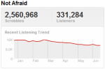 eminemtrend Last.fm Trends: Bad Meets Evil, To Take On The Charts