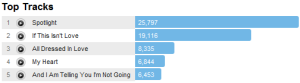 jenniferhudsontracks Last.fm Trends: Jennifer Hudson In The Spotlight Live On Letterman