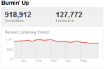 jonasbrostrend Last.fm Trends: Joe Jonas Gets His Jam On