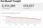 xtinatrend Last.fm Trends: Last.fm Trends: Two Voices As Christina Aguilera Teams Up With Adam Levine