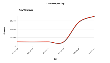 Last.fm Trends: Winehouse Fans Return To Singers Hits