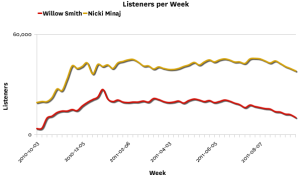 willownickitrend Last.fm Trends: Can Willows Fireball Set The Charts Alight?