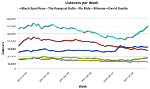 blackeyedsim Last.fm Trends: With Black Eyed Peas Taking A Break, Who Will You Listen To?