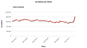 linegraph draw10 Last.fm Trends Looks At Black Sabbaths Popularity After News Of Reunion And Tour