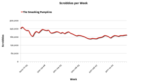 linegraph draw13 Last.fm Trends: The Smashing Pumpkins Embrace The Latex