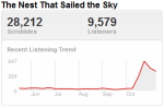 petergtrend Last.fm Trends Looks At Peter Gabriels Top Songs