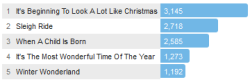 Last.fm Trends Christmas Classics: Get The Look With Johnny Mathis