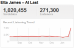 atlast Last.fm Trends: The Listeners Pour In For Etta James